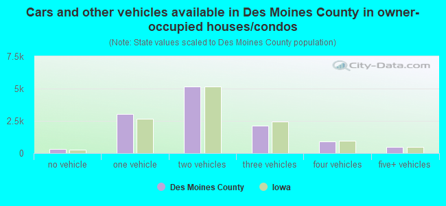 Cars and other vehicles available in Des Moines County in owner-occupied houses/condos