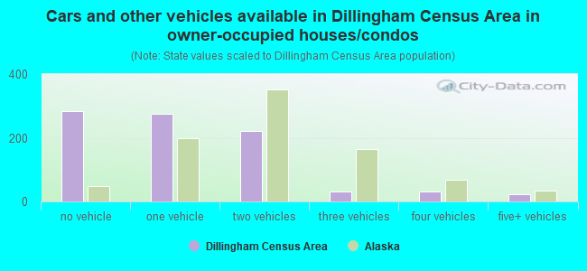 Cars and other vehicles available in Dillingham Census Area in owner-occupied houses/condos