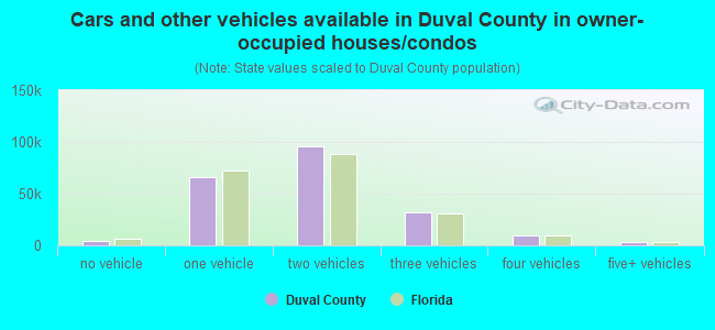 Cars and other vehicles available in Duval County in owner-occupied houses/condos