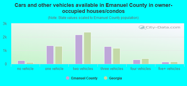 Cars and other vehicles available in Emanuel County in owner-occupied houses/condos