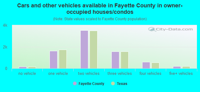 Cars and other vehicles available in Fayette County in owner-occupied houses/condos