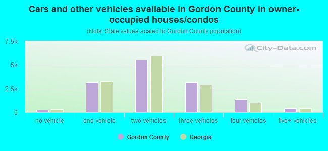 Cars and other vehicles available in Gordon County in owner-occupied houses/condos