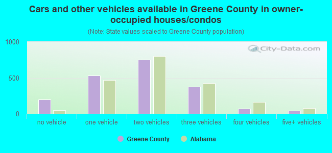 Cars and other vehicles available in Greene County in owner-occupied houses/condos