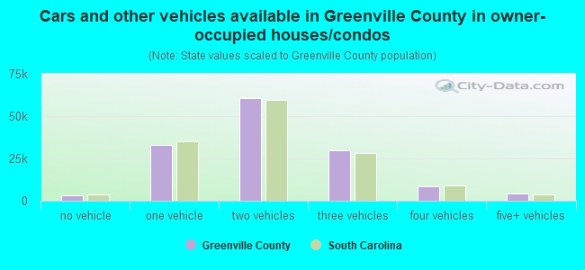 Cars and other vehicles available in Greenville County in owner-occupied houses/condos