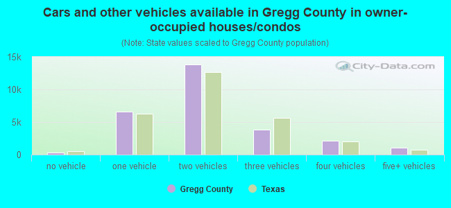 Cars and other vehicles available in Gregg County in owner-occupied houses/condos