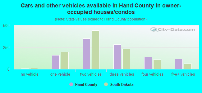 Cars and other vehicles available in Hand County in owner-occupied houses/condos