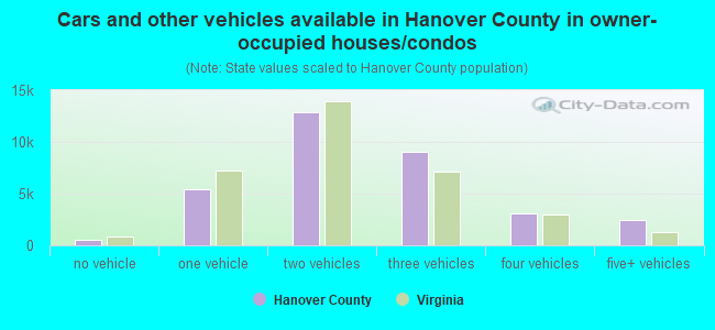 Cars and other vehicles available in Hanover County in owner-occupied houses/condos