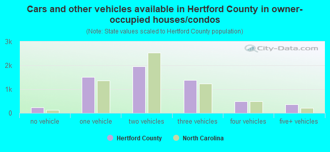 Cars and other vehicles available in Hertford County in owner-occupied houses/condos