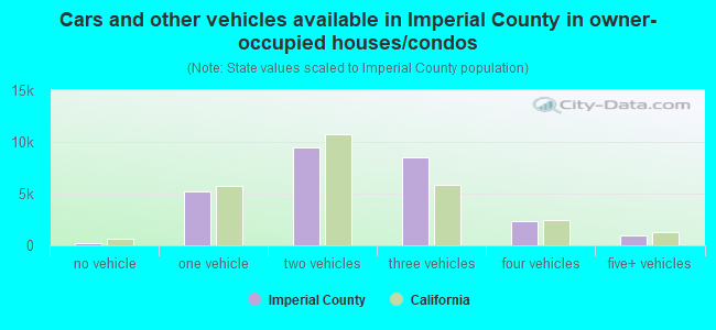 Cars and other vehicles available in Imperial County in owner-occupied houses/condos