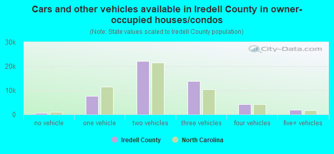 Cars and other vehicles available in Iredell County in owner-occupied houses/condos
