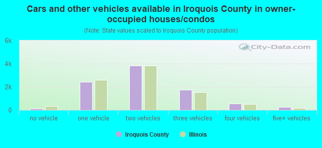 Cars and other vehicles available in Iroquois County in owner-occupied houses/condos