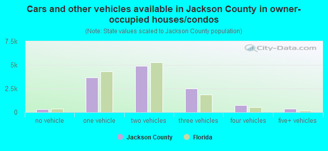 Cars and other vehicles available in Jackson County in owner-occupied houses/condos