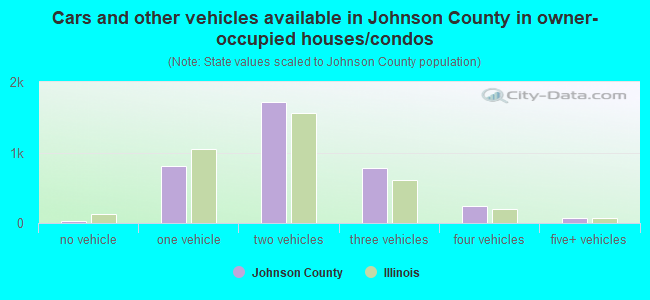 Cars and other vehicles available in Johnson County in owner-occupied houses/condos