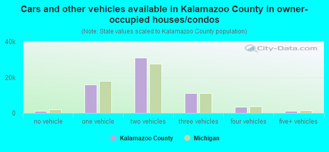 Cars and other vehicles available in Kalamazoo County in owner-occupied houses/condos