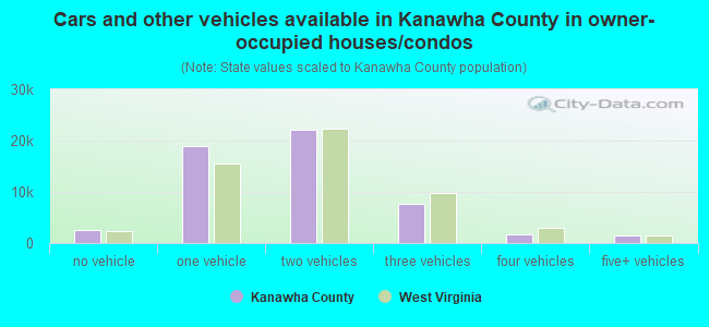 Cars and other vehicles available in Kanawha County in owner-occupied houses/condos