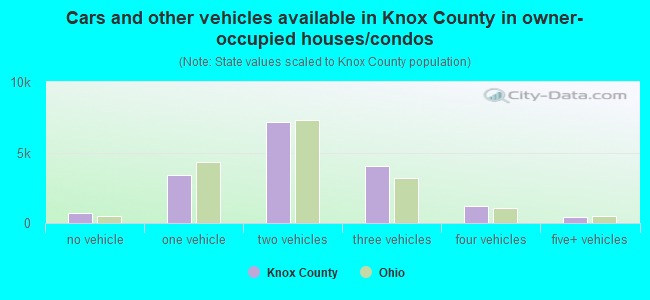 Cars and other vehicles available in Knox County in owner-occupied houses/condos