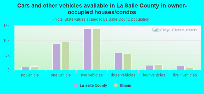 Cars and other vehicles available in La Salle County in owner-occupied houses/condos