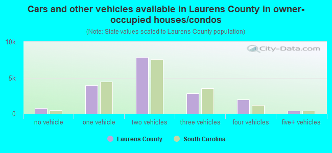 Cars and other vehicles available in Laurens County in owner-occupied houses/condos