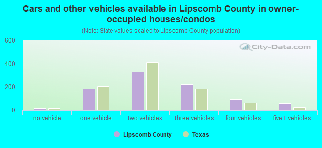 Cars and other vehicles available in Lipscomb County in owner-occupied houses/condos
