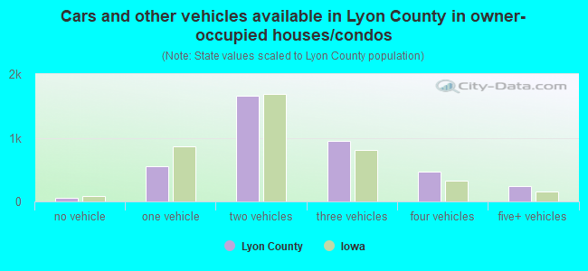Cars and other vehicles available in Lyon County in owner-occupied houses/condos