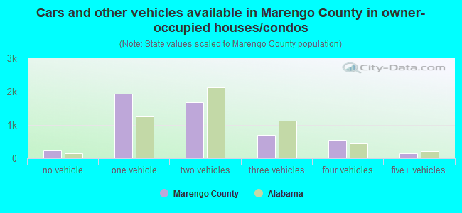 Cars and other vehicles available in Marengo County in owner-occupied houses/condos