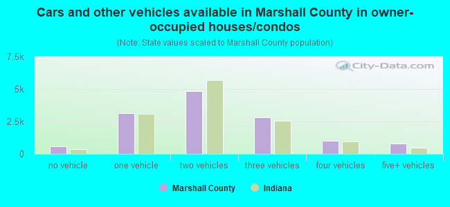 Cars and other vehicles available in Marshall County in owner-occupied houses/condos