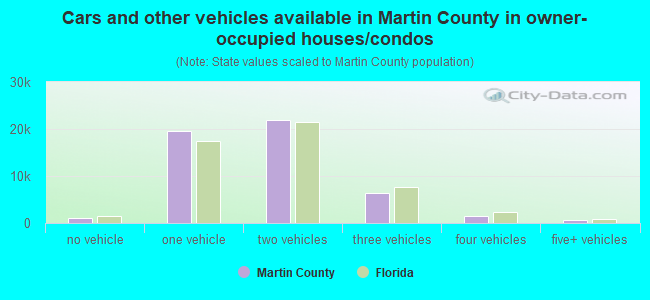 Cars and other vehicles available in Martin County in owner-occupied houses/condos