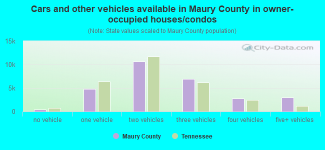 Cars and other vehicles available in Maury County in owner-occupied houses/condos