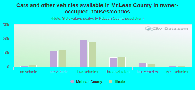 Cars and other vehicles available in McLean County in owner-occupied houses/condos