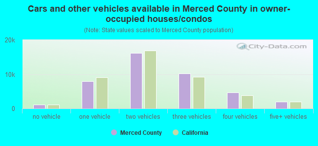 Cars and other vehicles available in Merced County in owner-occupied houses/condos