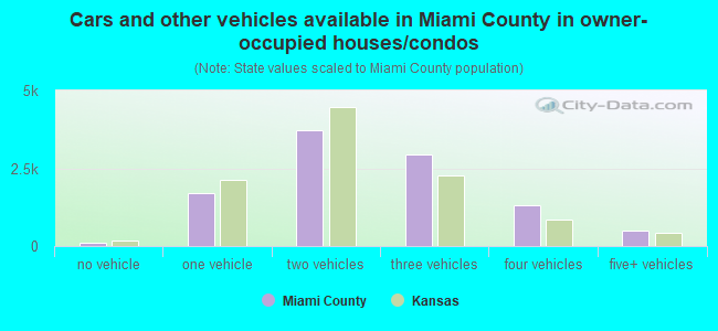 Cars and other vehicles available in Miami County in owner-occupied houses/condos