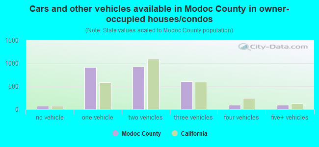 Cars and other vehicles available in Modoc County in owner-occupied houses/condos
