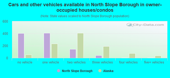 Cars and other vehicles available in North Slope Borough in owner-occupied houses/condos