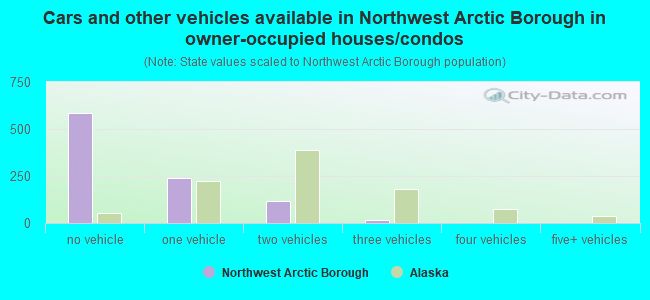 Cars and other vehicles available in Northwest Arctic Borough in owner-occupied houses/condos