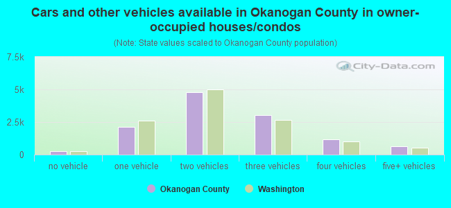 Cars and other vehicles available in Okanogan County in owner-occupied houses/condos