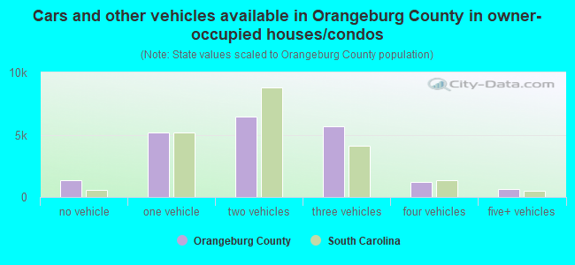 Cars and other vehicles available in Orangeburg County in owner-occupied houses/condos