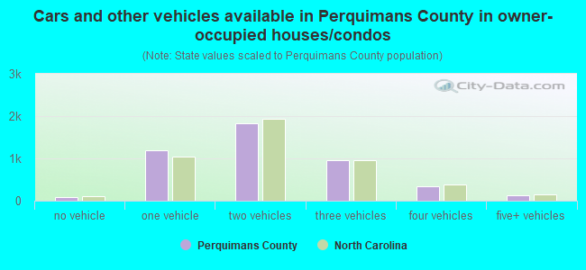 Cars and other vehicles available in Perquimans County in owner-occupied houses/condos