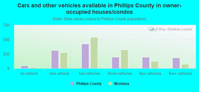 Cars and other vehicles available in Phillips County in owner-occupied houses/condos