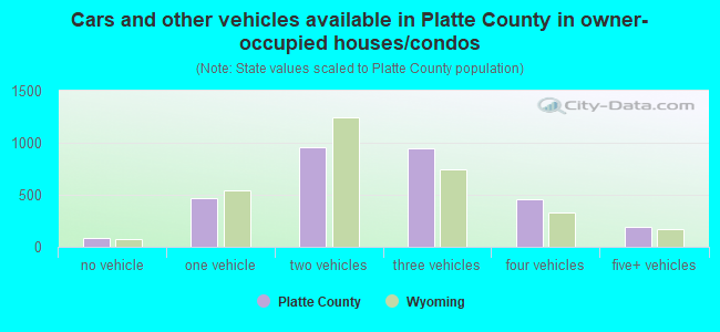 Cars and other vehicles available in Platte County in owner-occupied houses/condos