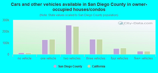 Cars and other vehicles available in San Diego County in owner-occupied houses/condos