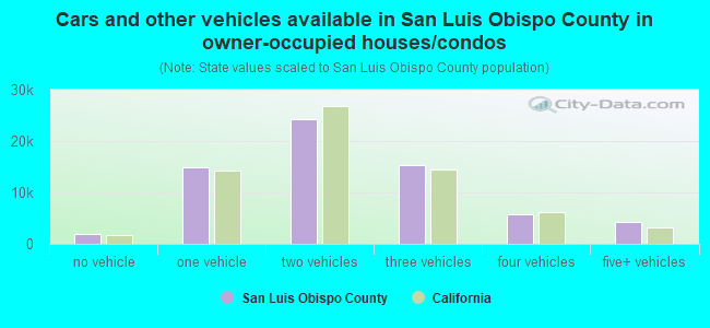 Cars and other vehicles available in San Luis Obispo County in owner-occupied houses/condos