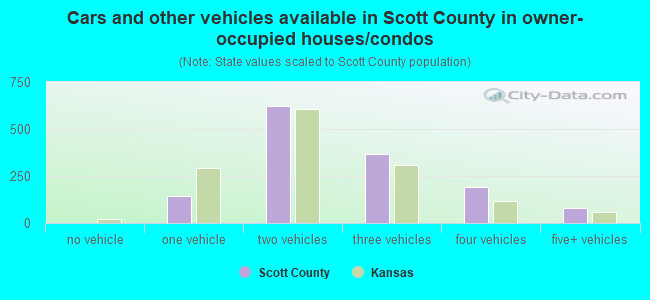 Cars and other vehicles available in Scott County in owner-occupied houses/condos