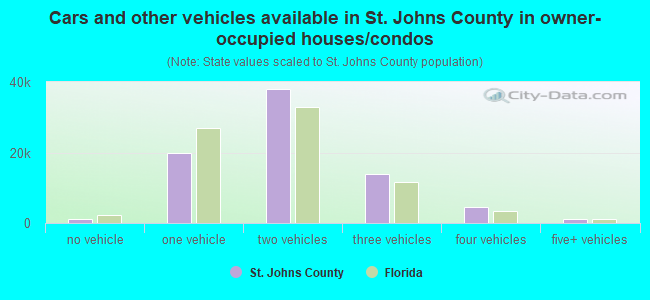 Cars and other vehicles available in St. Johns County in owner-occupied houses/condos