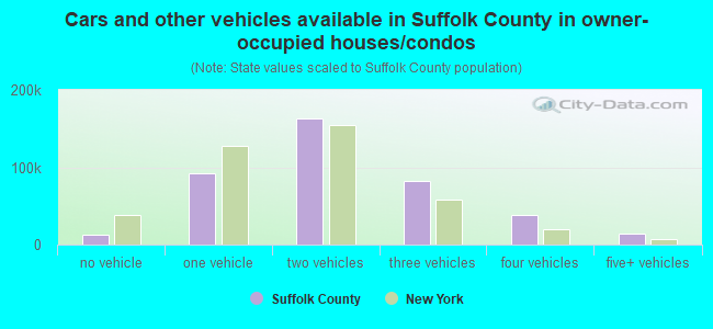 Cars and other vehicles available in Suffolk County in owner-occupied houses/condos