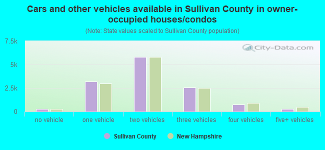Cars and other vehicles available in Sullivan County in owner-occupied houses/condos