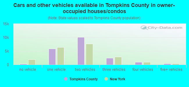 Cars and other vehicles available in Tompkins County in owner-occupied houses/condos