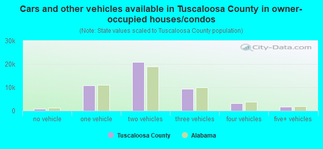Cars and other vehicles available in Tuscaloosa County in owner-occupied houses/condos