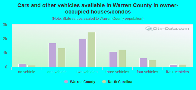 Cars and other vehicles available in Warren County in owner-occupied houses/condos