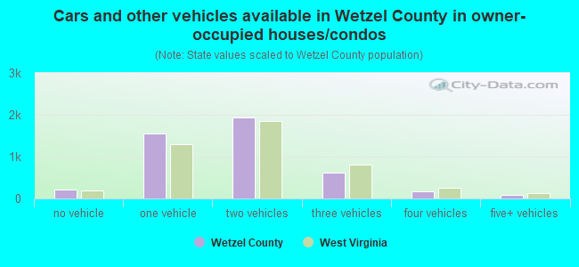 Cars and other vehicles available in Wetzel County in owner-occupied houses/condos