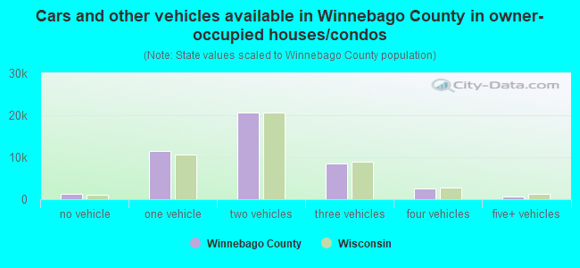 Cars and other vehicles available in Winnebago County in owner-occupied houses/condos